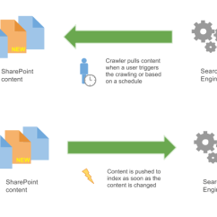 Sharepoint 2013 Components Diagram 97 Jeep Wrangler Fuse Box Event Driven Indexing For Pulling Vs Pushing Content