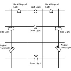 Pa Setup Diagram D16z6 Distributor Wiring Stage Lighting Angles And Positions - Fine Design Associates