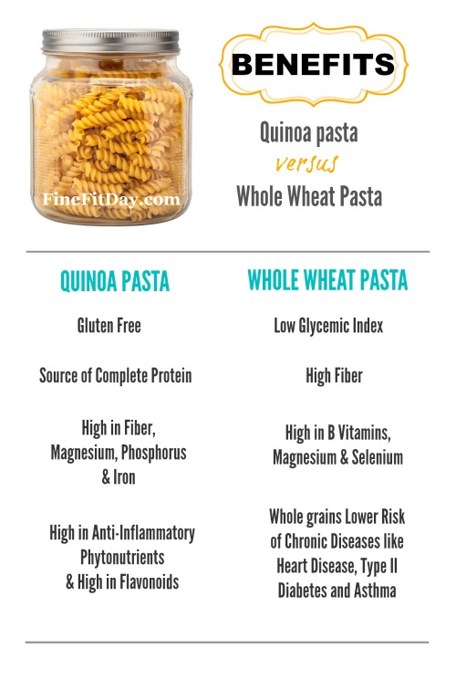 Pasta Face-off! Quinoa vs Whole Wheat. Ever wondered what the difference is between whole-wheat and quinoa pasta? Check out this post about the benefits (and the taste!) of both.
