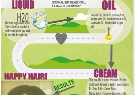 loc method for moisturizing natural hair infographic