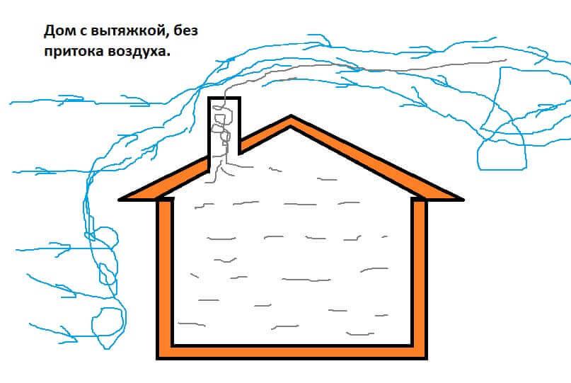 Дом с вытяжкой, без притока воздуха