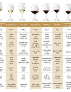This is  basic chart that simply outlines how to pair your wine with food also fine by gianna  the basics about and drinking rh finewine wordpress
