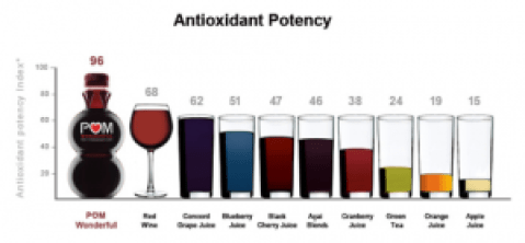 Antioxidants in red wine and red wine benefits