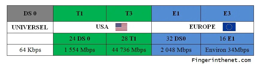 Types of Leased Line
