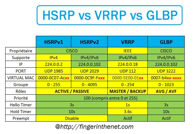 Comparatif des protocoles FHRP