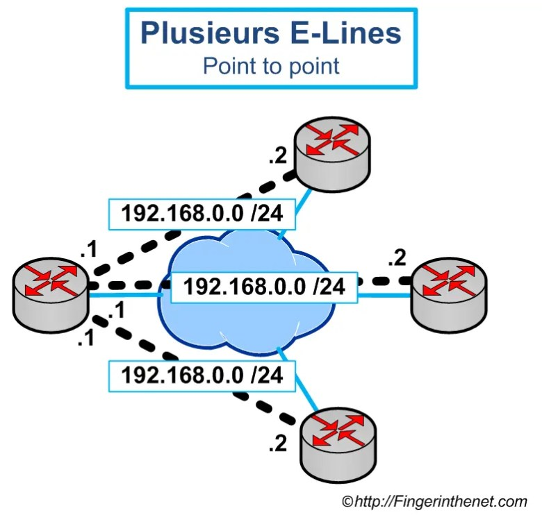Plusieurs Ethernet Line Service Point to Point