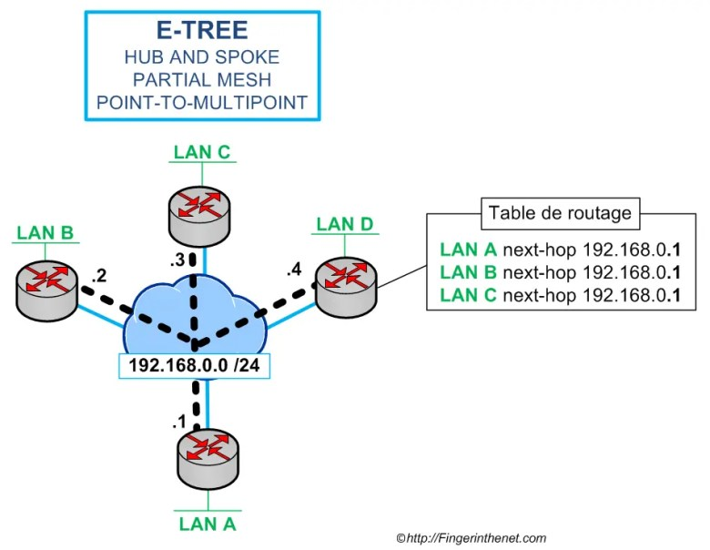 Ethernet Tree Service (E-Tree)