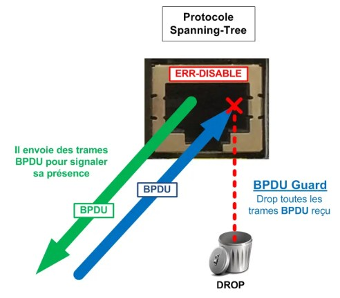 Le BPDU Guard met le port en mode ERR-DISABLE