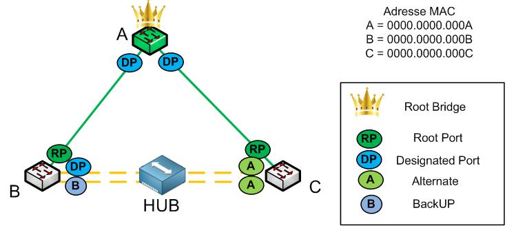 RSTP Protocol - Backup port