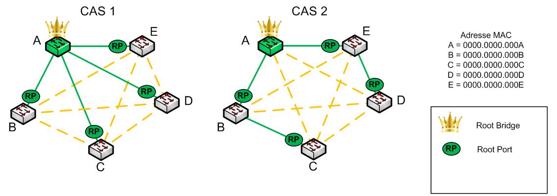 Protocole RSTP - Alternate port - Schéma 02