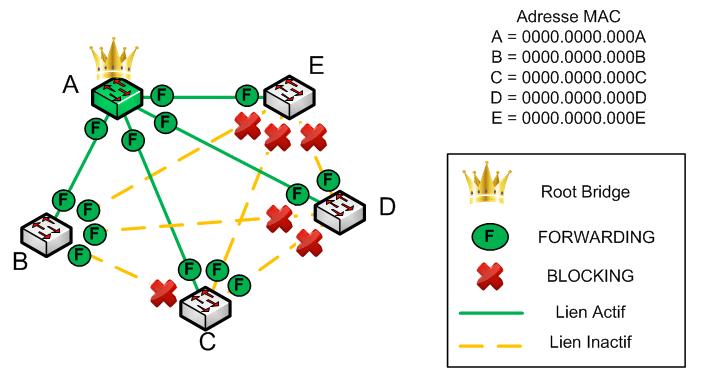 Protocole STP - Root Bridge