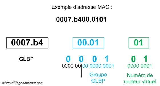 GLBP - Adresse MAC