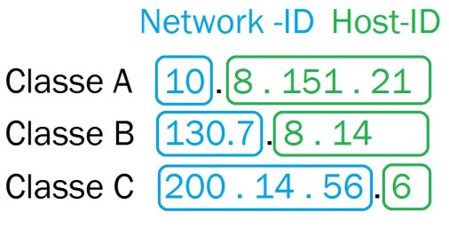 Network-ID and Host-ID
