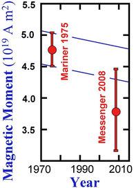 러셀 험프리의 수성 자기장 예측과 실제 측정 결과 - 수성과 금성