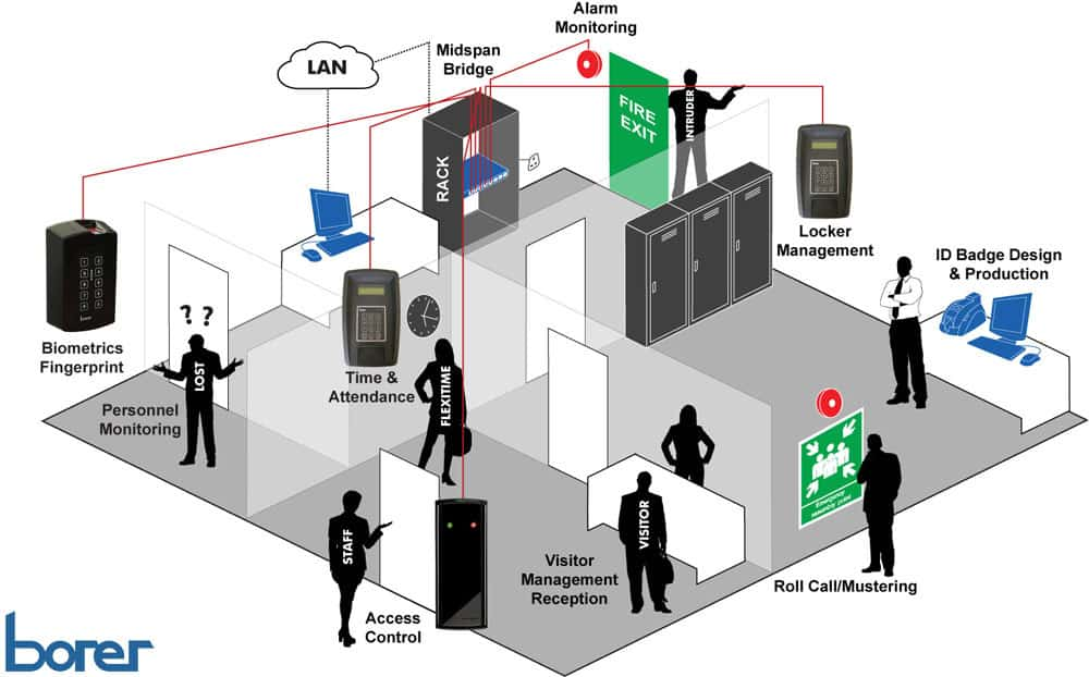 Office Building Access Control and Management System