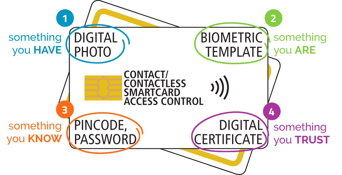 4 factor fingerprint identification authentication access control