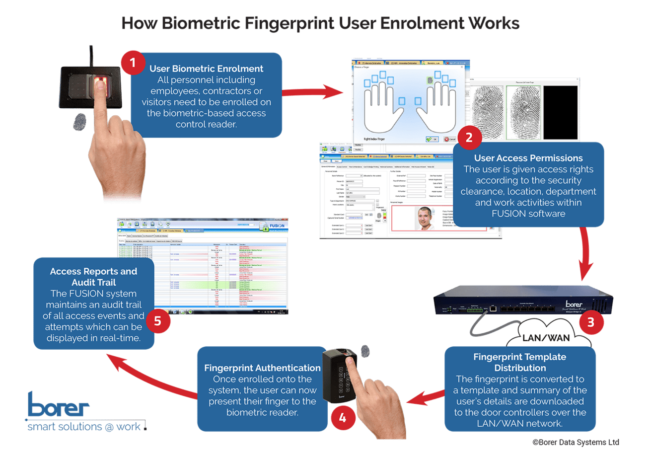biometric systems Biometric identification systems and biometric devices including fingerprint scanners, iris recognition technology, time clock software and access control systems.