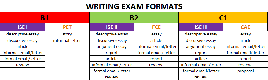 ISE Trinity vs Cambridge Exams - Writing exams - formats