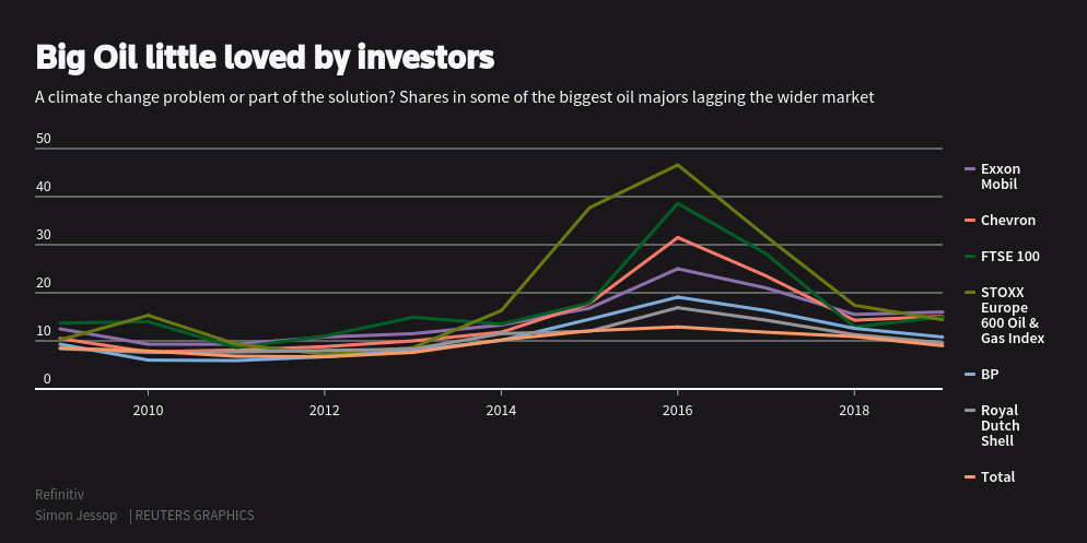 Reuters Graphic Saudi Aramco's biggest asset could also be a liability