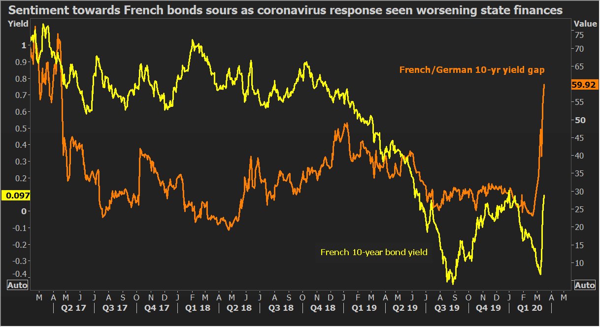 French bonds fall out of favor as coronavirus puts focus back on ...