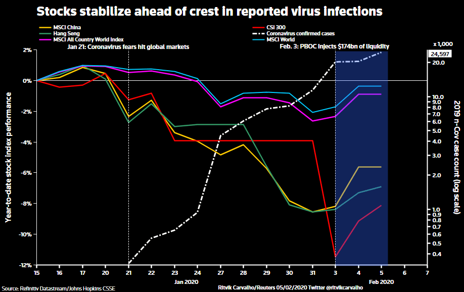Coronavirus impact on financial markets and economies - Reuters