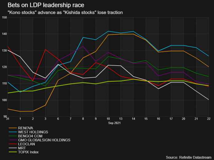 Japanese investors bet on Kono in the leadership race