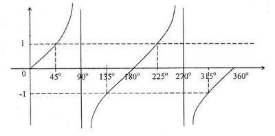 Grafi baku fungsi trigonometri merupakan grafik paling sederhana pada fungsi trigonometri, yaitu untuk fungsi $ f(x) = \sin x , \, f(x) = \cos x , \, $ dan $ f(x) = \tan x $. Grafik Fungsi Trigonometri Fini Rezy