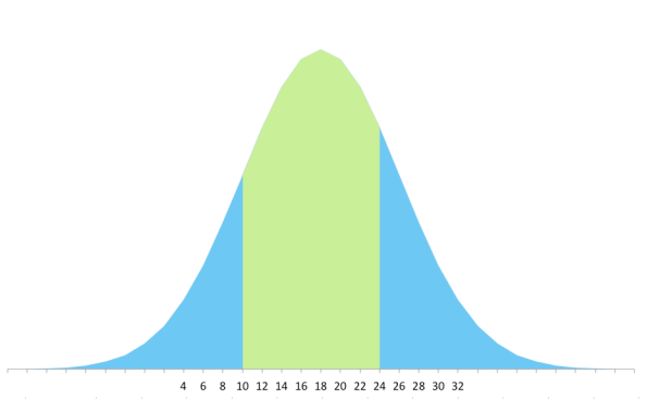 This is the distribution curve for the Anna dress from By Hand London. About 61% of the population can use this pattern. The pattern makers used 8 sizes to get that range.