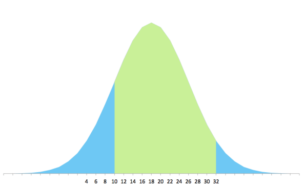 This is the distribution curve for the Moneta dress by Colette Patterns. About 80% of the population can use this pattern. The pattern maker used 7 sizes to get that range.