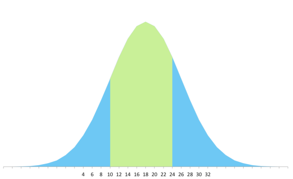 This is the distribution curve for the Peony dress by Colette Patterns. About 61% of the population can use this pattern. The pattern maker used 10 sizes to get that range.