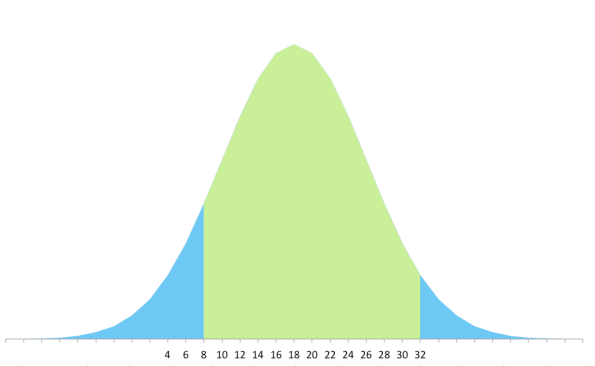 This is the distribution curve for the Tiramisu dress by Cake Patterns. About 85% of the population can use this pattern. The pattern makers used 5 sizes to get that range.