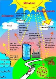 Dampak Aktivitas Manusia Terhadap Lingkungan Alam : dampak, aktivitas, manusia, terhadap, lingkungan, Keterkaitan, Antara, Kegiatan, Manusia, Dengan, Masalah, Perubahan/pencemaran, Lingkungan, Türkish, Siber
