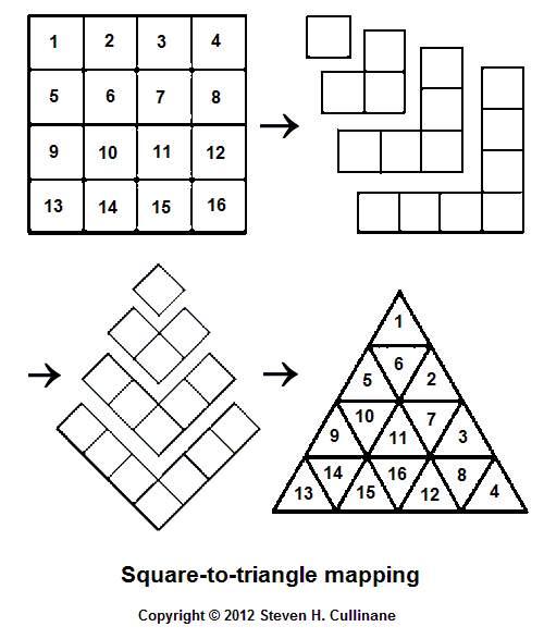 Square-Triangle Theorem