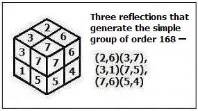 A Simple Reflection Group of Order 168