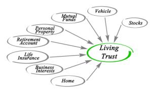 Orlando Trust Attorney   Estate Planning Attorney in