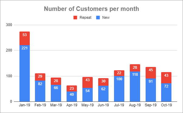 Number of New and Repeat customers per month
