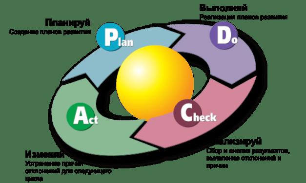Финансовое планирование на предприятии