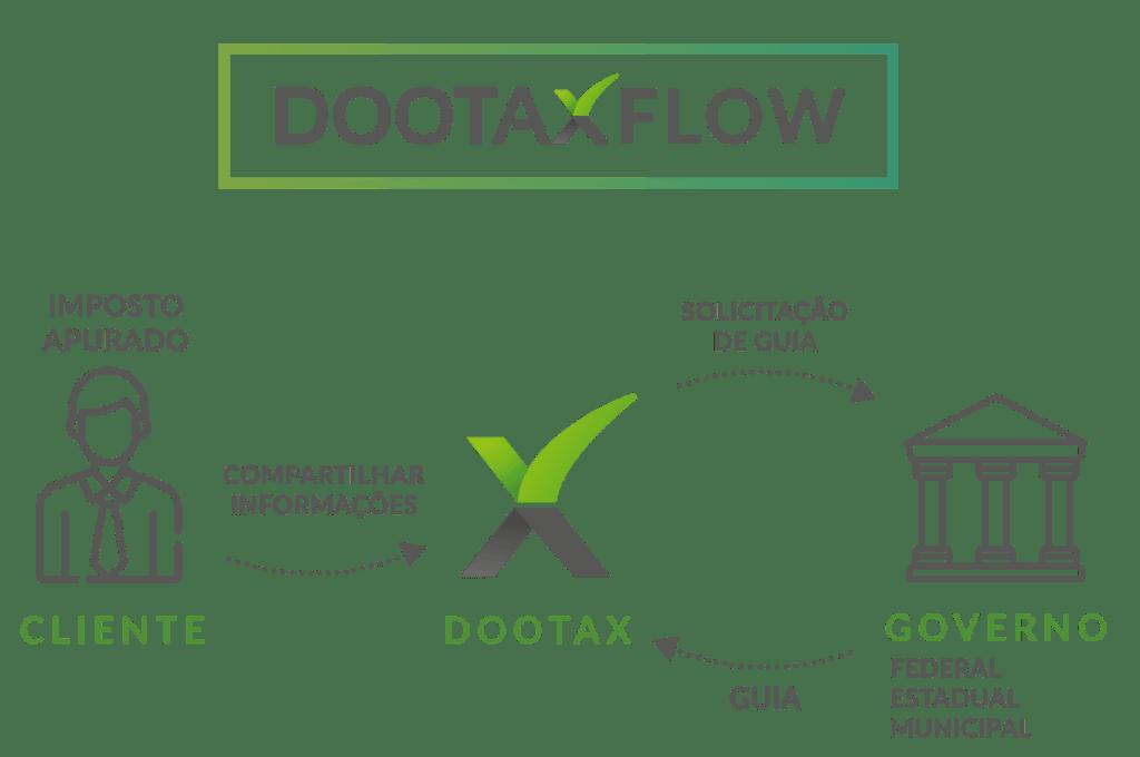 Com-Dootax