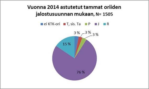Breeding statistics for Finnhorses 2014