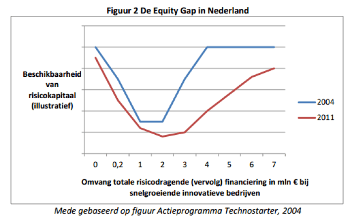 Capture snelgroeiers finance gap