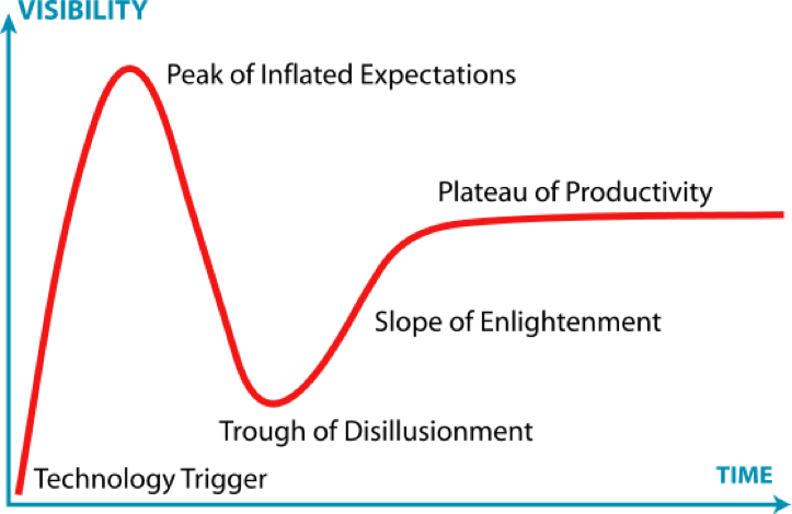 Gartner hype Cycle finno