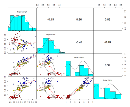 Principal component analysis (PCA) in R