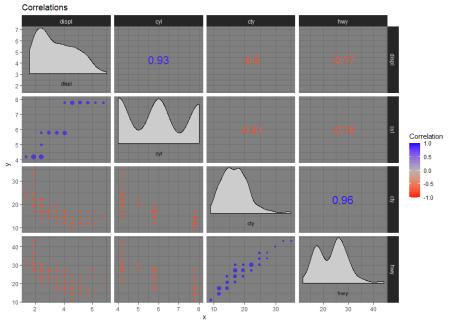 corrmorant correlation plot