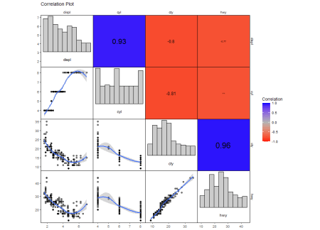 corrmorant customized correlation plot
