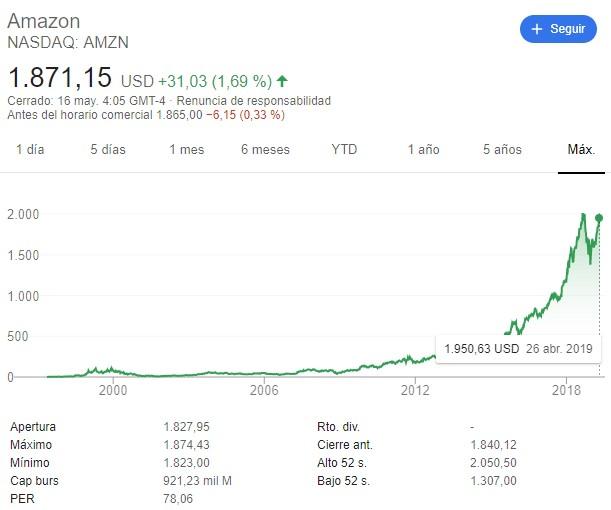 Aquellos que hubiesen invertido 1.000 dólares en Amazon en su salida a bolsa en 1997 tendrían hoy 1,2 millones de dólares.