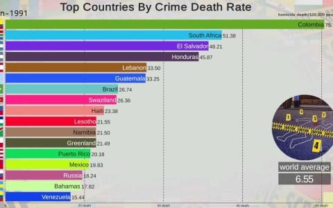 Los países más peligrosos del mundo desde 1990 hasta 2017