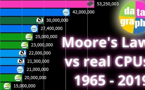 Evolución de los procesadores vs la previsión de la Ley de Moore