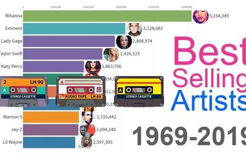 Los cantantes que más discos han vendido desde 1969 hasta la actualidad