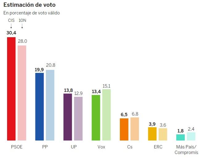 """Mientras la """"izquierda"""" sube, Errejón baja un 35% en estimación de voto según el CIS"""