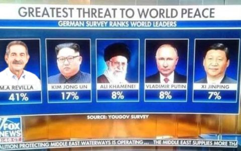 Las 5 mayores amenazas para la paz mundial